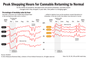 Marijuana consumers return to pre-pandemic shopping hours, favoring evenings versus the daytime