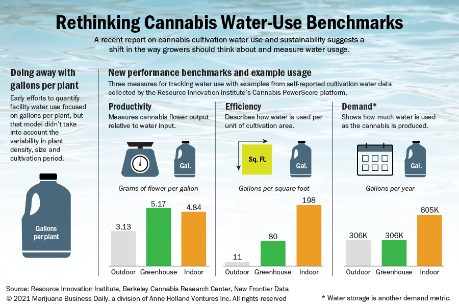 An illustration showing new cannabis water use benchmarks, with some example use data from the Resource Innovation Institute.