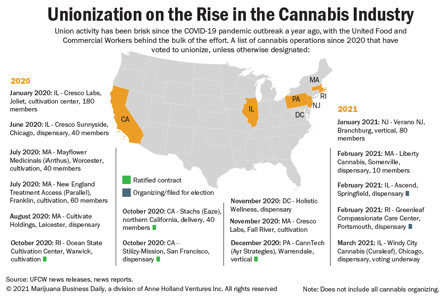 A table listing cannabis industry union activity in the US since January 2020
