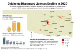 Oklahoma's medical cannabis dispensary licenses decline for the first time