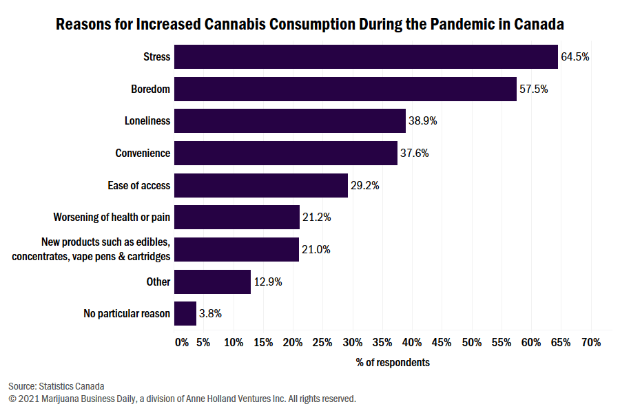 a chart showing reasons Canadian cannabis users increased their cannabis use during the COVID-19 pandemic