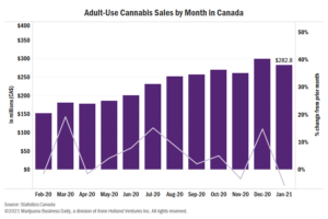 Ontario, Alberta lead Canadian cannabis sales drop in January