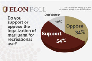 Poll Finds Most North Carolina Voters Support Marijuana Legalization