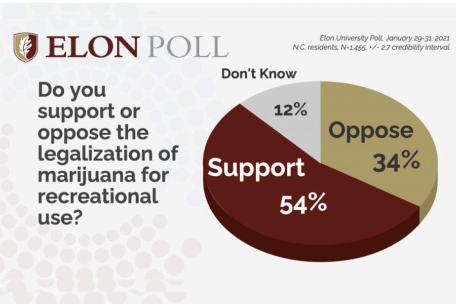 north carolina marijuana legalization poll
