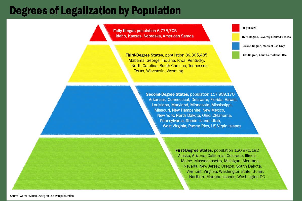 Where in America marijuana is fully illegal