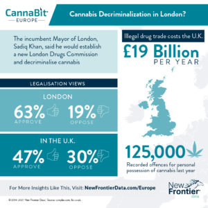 London Mayor Plans Commission to Assess Potential Benefits of Cannabis Decriminalization