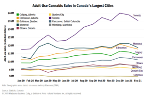 Cannabis sales decline in every large Canadian city in February Says MJ Biz Report