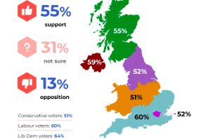 New Poll Shows Widespread Support for Psilocybin Research & Rescheduling in UK