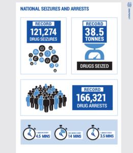 Australian Criminal Intelligence Commission's publishes annual Illicit Drug Data Report,