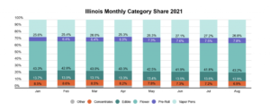 Headset Publishes Reviews of Illinois & Maryland Cannabis Markets